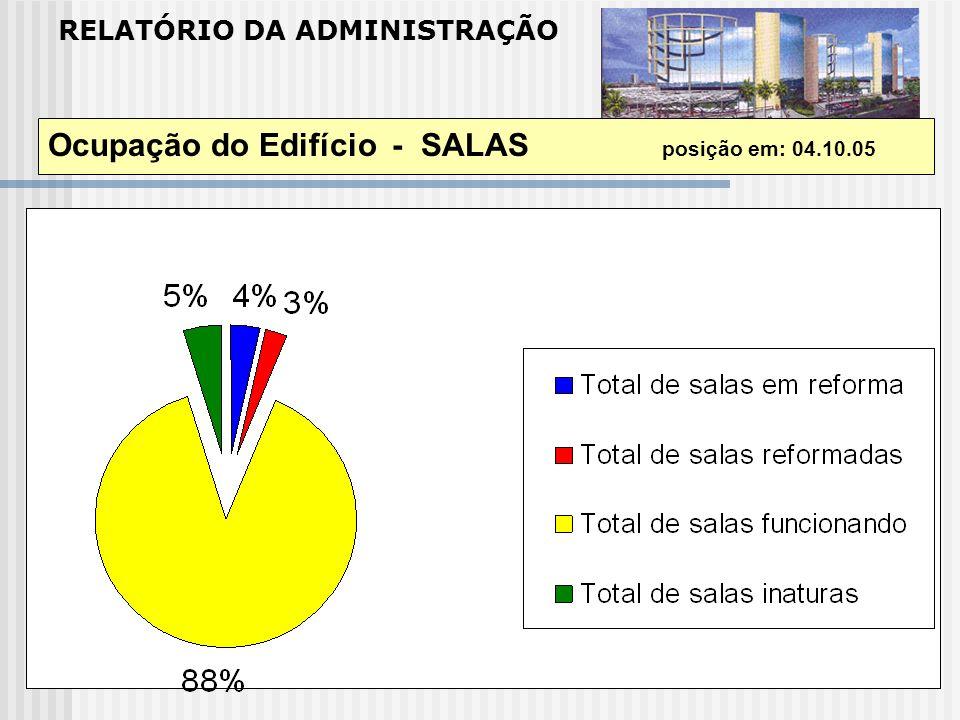 RELATÓRIO DA ADMINISTRAÇÃO Ocupação do Edifício - SALAS posição em: 04.10.05