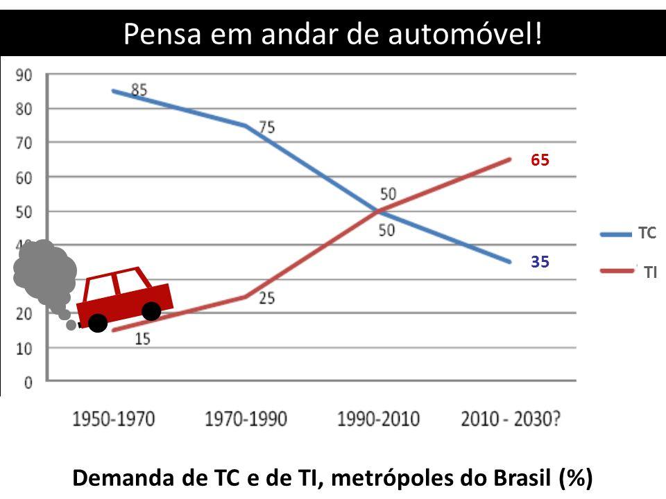 Demanda de TC e de TI, metrópoles do Brasil (%) TC TI Pensa em andar de automóvel! 35 65