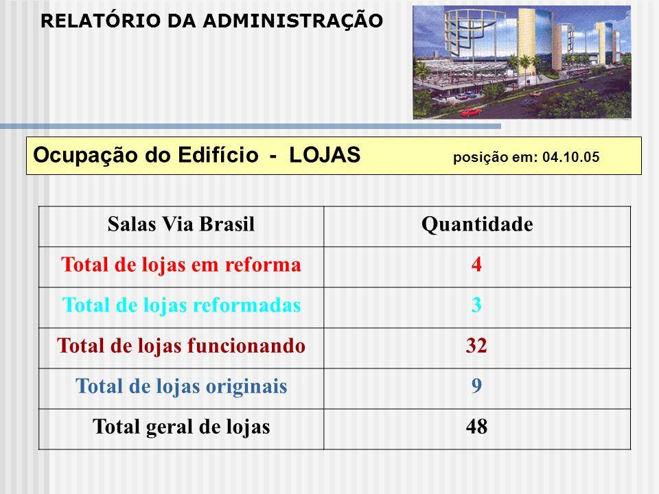 RELATÓRIO DA ADMINISTRAÇÃO Ocupação do Edifício - LOJAS posição em: 04.10.05 Salas Via BrasilQuantidade Total de lojas em reforma4 Total de lojas refo