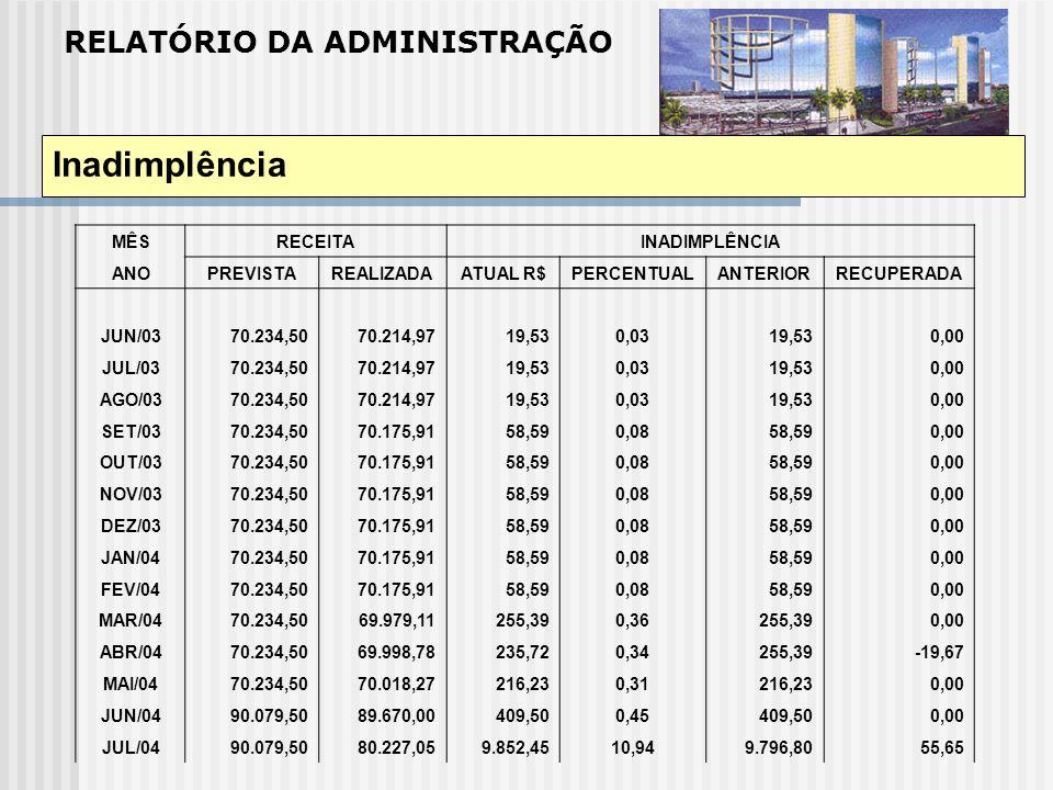 RELATÓRIO DA ADMINISTRAÇÃO Inadimplência MÊSRECEITAINADIMPLÊNCIA ANOPREVISTAREALIZADAATUAL R$PERCENTUALANTERIORRECUPERADA JUN/03 70.234,5070.214,9719,