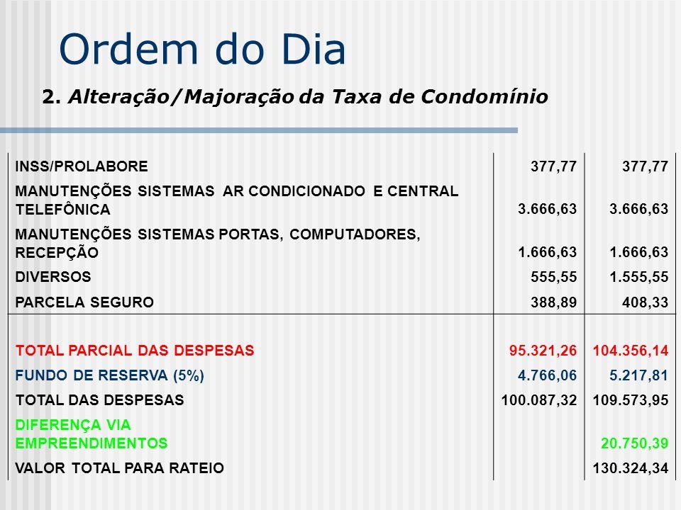Ordem do Dia 2. Alteração/Majoração da Taxa de Condomínio INSS/PROLABORE 377,77 MANUTENÇÕES SISTEMAS AR CONDICIONADO E CENTRAL TELEFÔNICA3.666,63 MANU