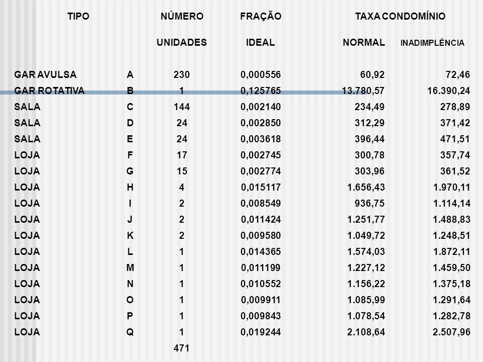 TIPONÚMEROFRAÇÃO TAXA CONDOMÍNIO UNIDADESIDEAL NORMAL INADIMPLÊNCIA GAR AVULSAA2300,00055660,9272,46 GAR ROTATIVAB10,12576513.780,5716.390,24 SALAC144