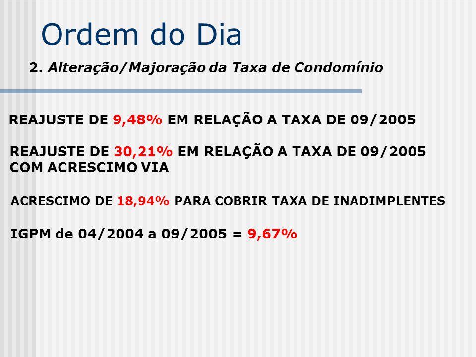 Ordem do Dia 2. Alteração/Majoração da Taxa de Condomínio REAJUSTE DE 9,48% EM RELAÇÃO A TAXA DE 09/2005 REAJUSTE DE 30,21% EM RELAÇÃO A TAXA DE 09/20