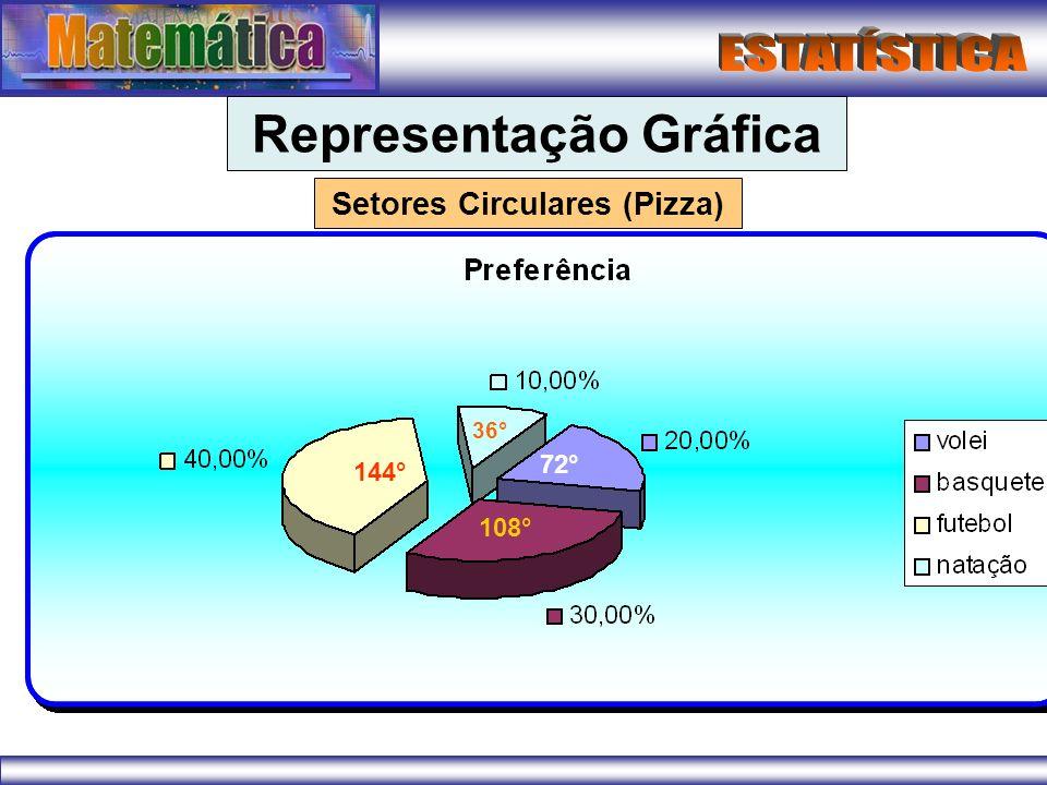 Representação Gráfica Setores Circulares (Pizza) 144° 108° 72° 36°