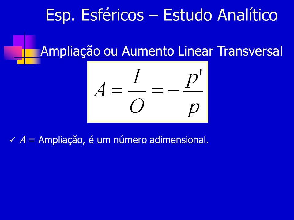 Esp. Esféricos – Estudo Analítico Ampliação ou Aumento Linear Transversal A = Ampliação, é um número adimensional.