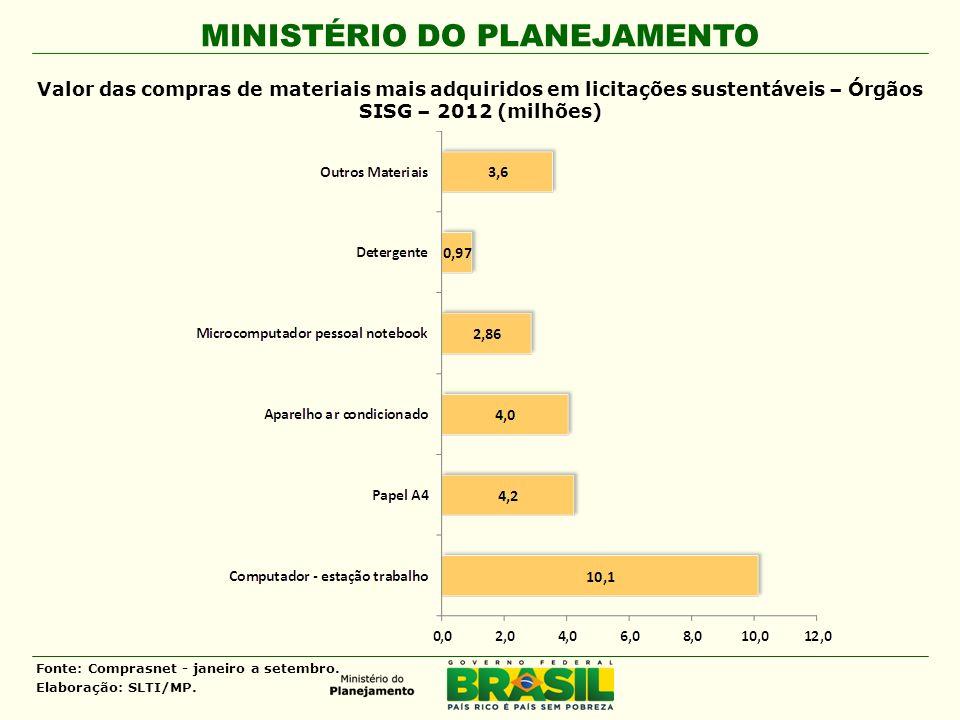 MINISTÉRIO DO PLANEJAMENTO Valor das compras de materiais mais adquiridos em licitações sustentáveis – Órgãos SISG – 2012 (milhões) Fonte: Comprasnet