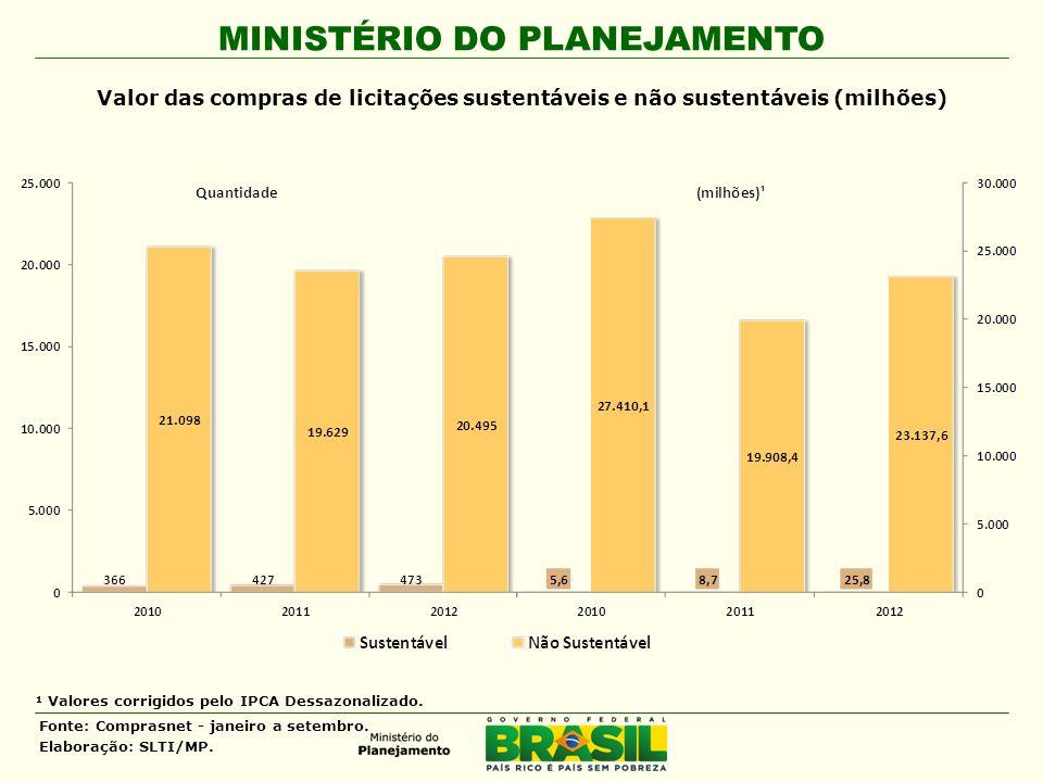 MINISTÉRIO DO PLANEJAMENTO Valor das compras de licitações sustentáveis e não sustentáveis (milhões) ¹ Valores corrigidos pelo IPCA Dessazonalizado. F