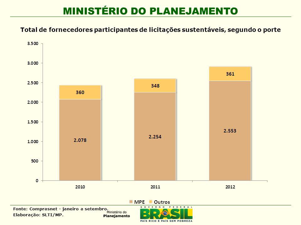 MINISTÉRIO DO PLANEJAMENTO Total de fornecedores participantes de licitações sustentáveis, segundo o porte Fonte: Comprasnet - janeiro a setembro. Ela