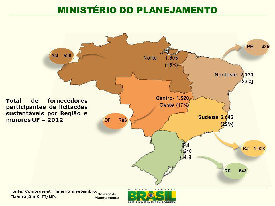 MINISTÉRIO DO PLANEJAMENTO Total de fornecedores participantes de licitações sustentáveis por Região e maiores UF – 2012 Fonte: Comprasnet - janeiro a