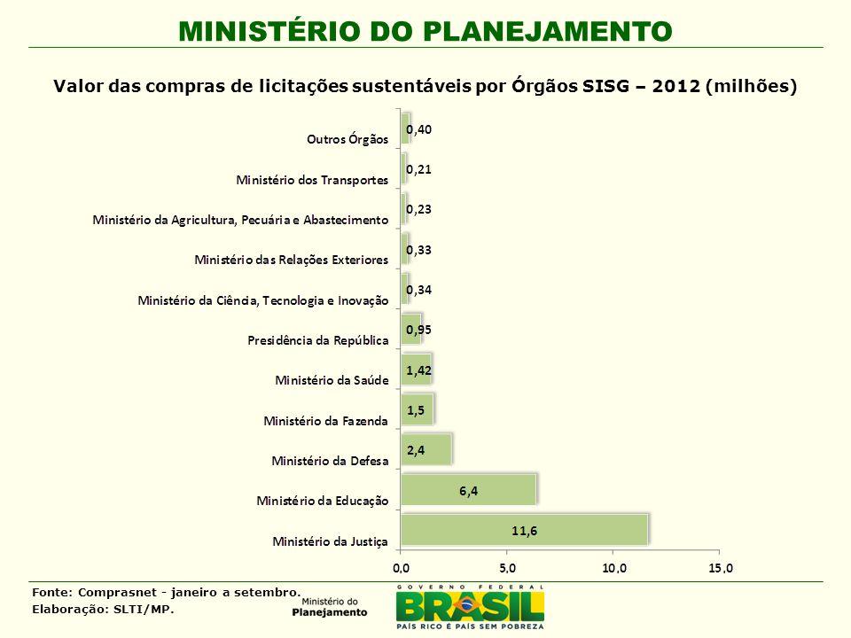 MINISTÉRIO DO PLANEJAMENTO Valor das compras de licitações sustentáveis por Órgãos SISG – 2012 (milhões) Fonte: Comprasnet - janeiro a setembro. Elabo