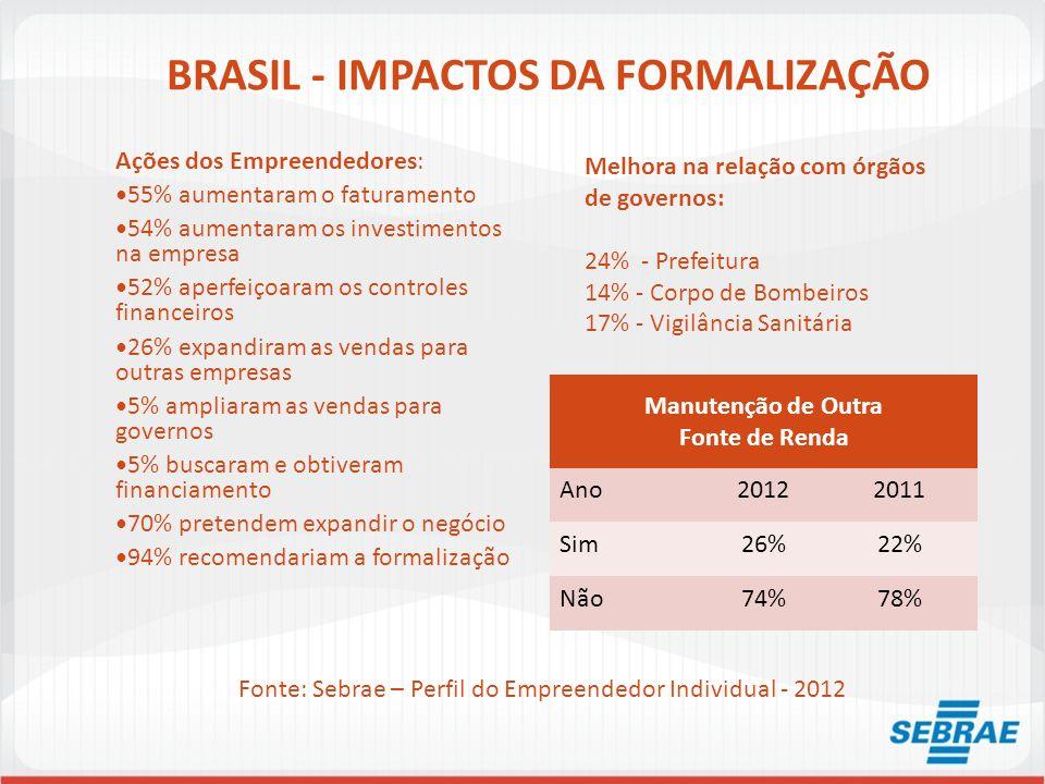 BRASIL - IMPACTOS DA FORMALIZAÇÃO Ações dos Empreendedores: 55% aumentaram o faturamento 54% aumentaram os investimentos na empresa 52% aperfeiçoaram