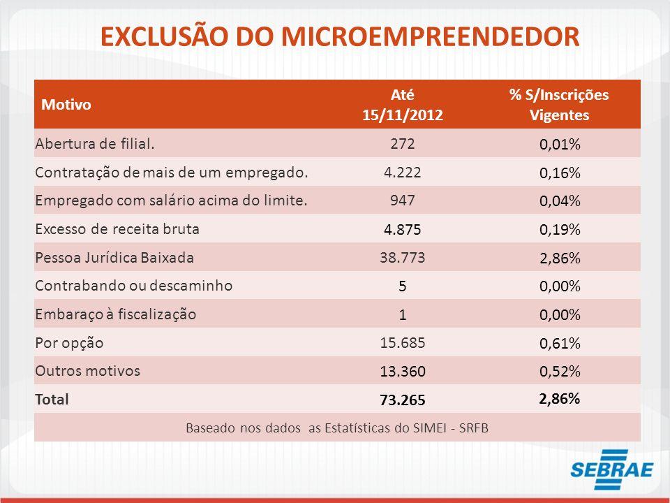 EXCLUSÃO DO MICROEMPREENDEDOR Motivo Até 15/11/2012 % S/Inscrições Vigentes Abertura de filial.2720,01% Contratação de mais de um empregado.4.2220,16%