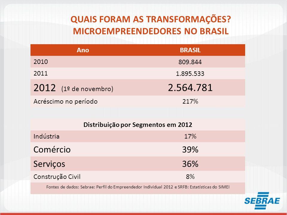 QUAIS FORAM AS TRANSFORMAÇÕES? MICROEMPREENDEDORES NO BRASIL AnoBRASIL 2010 809.844 2011 1.895.533 2012 (1º de novembro) 2.564.781 Acréscimo no períod
