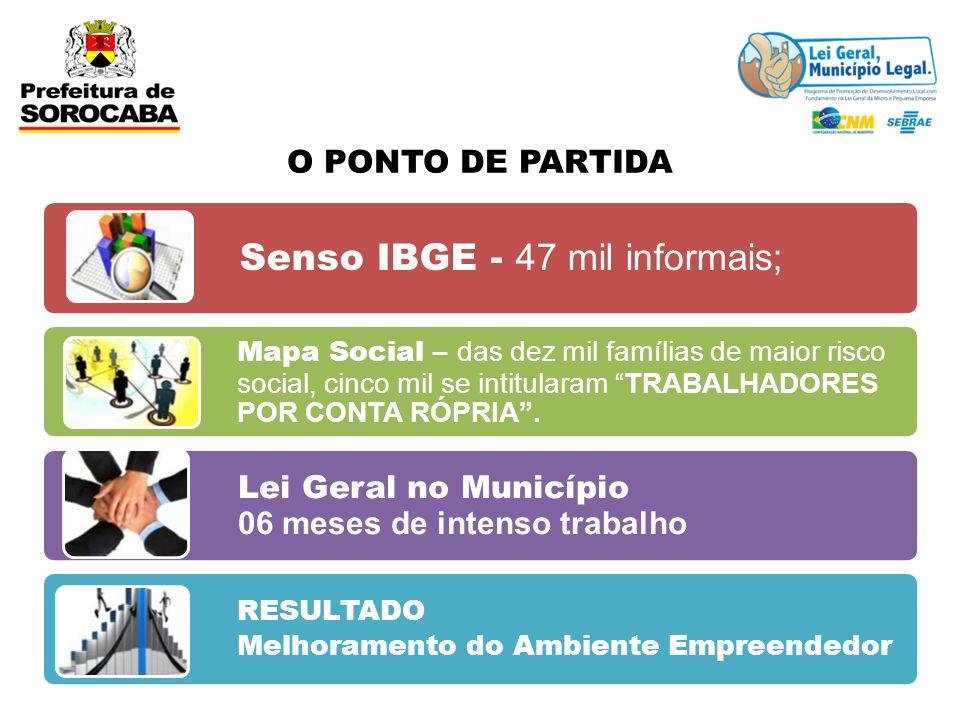 O PONTO DE PARTIDA Senso IBGE - 47 mil informais; Mapa Social – das dez mil famílias de maior risco social, cinco mil se intitularam TRABALHADORES POR