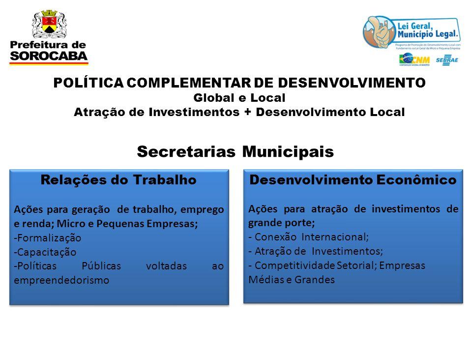 POLÍTICA COMPLEMENTAR DE DESENVOLVIMENTO Global e Local Atração de Investimentos + Desenvolvimento Local Desenvolvimento Econômico Ações para atração