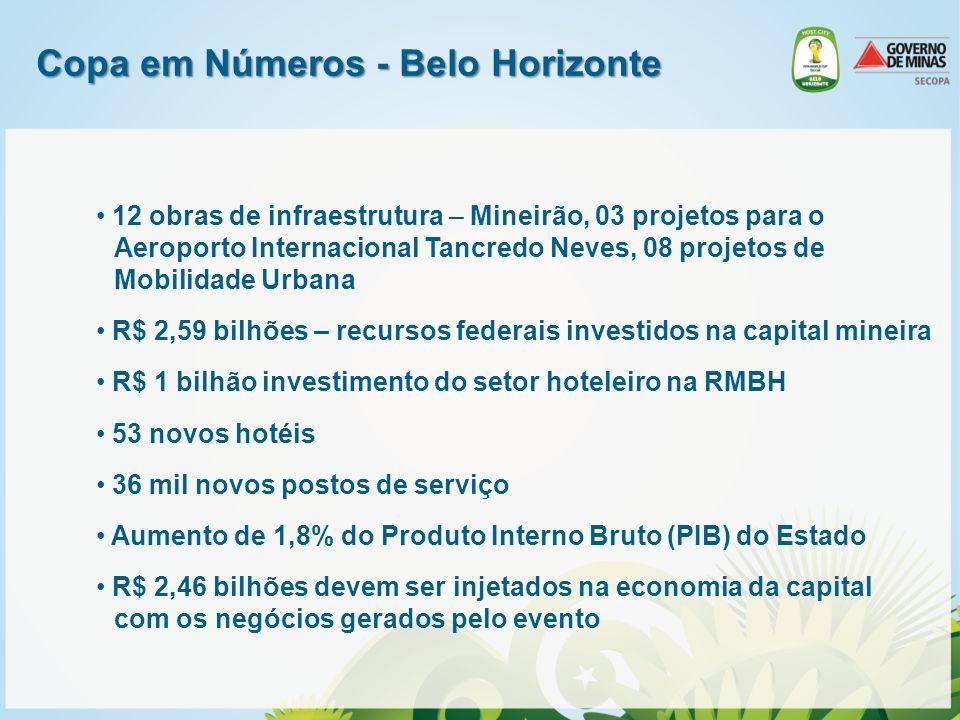 Copa em Números - Belo Horizonte 12 obras de infraestrutura – Mineirão, 03 projetos para o Aeroporto Internacional Tancredo Neves, 08 projetos de Mobi