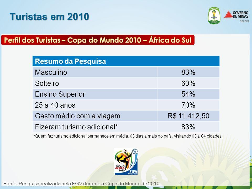 Turistas em 2010 Resumo da Pesquisa Masculino83% Solteiro60% Ensino Superior54% 25 a 40 anos70% Gasto médio com a viagemR$ 11.412,50 Fizeram turismo a