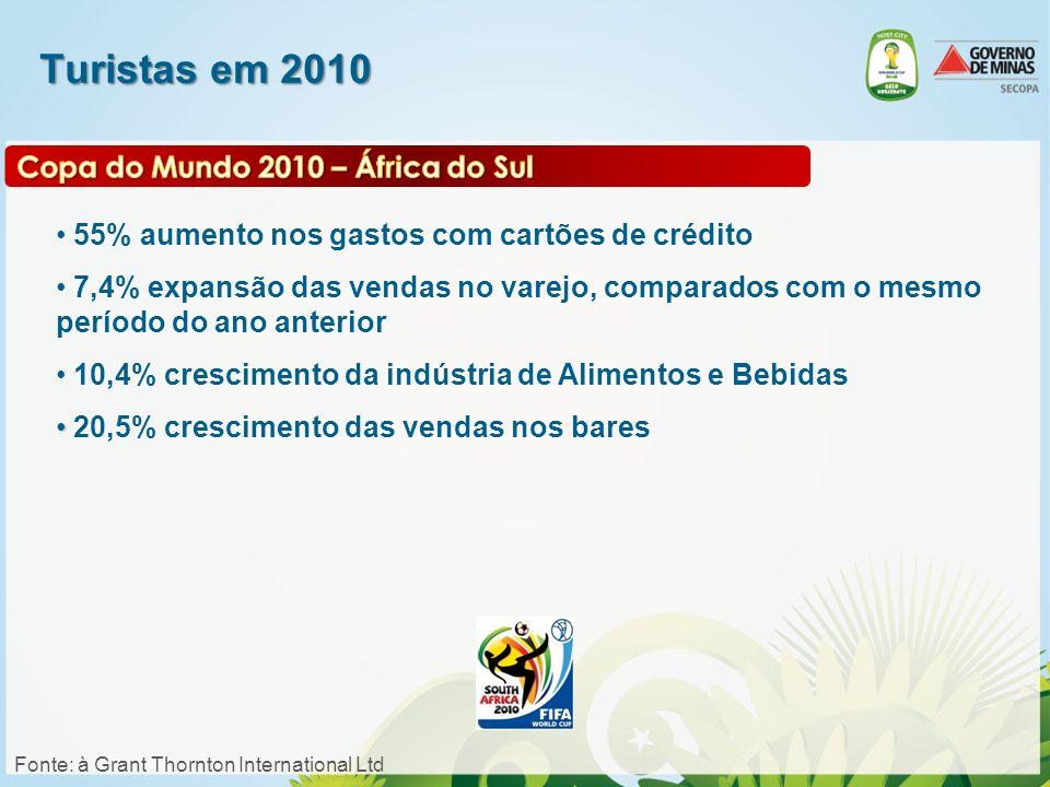 COPA DAS CONFEDERAÇÕES De 15 de junho à 30 de junho de 2014