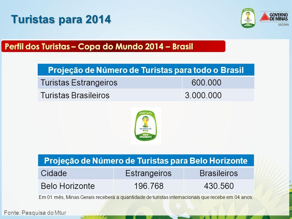 Turistas para 2014 Projeção de Número de Turistas para todo o Brasil Turistas Estrangeiros 600.000 Turistas Brasileiros3.000.000 Projeção de Número de