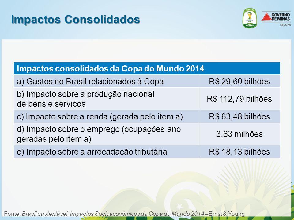 Impactos Consolidados Impactos consolidados da Copa do Mundo 2014 a) Gastos no Brasil relacionados à CopaR$ 29,60 bilhões b) Impacto sobre a produção