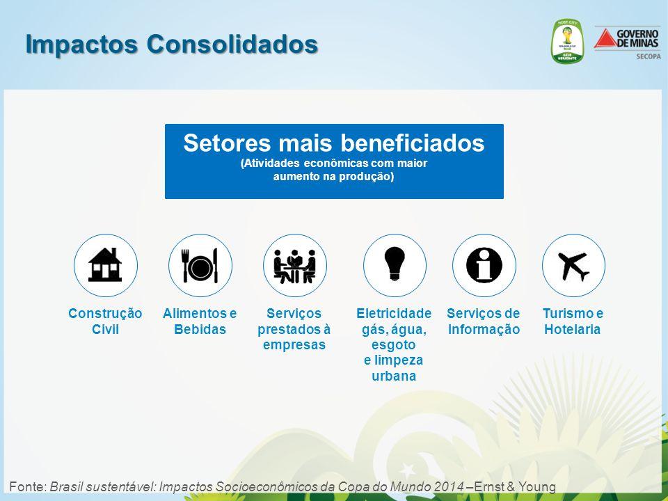 Impactos Consolidados Fonte: Brasil sustentável: Impactos Socioeconômicos da Copa do Mundo 2014 –Ernst & Young Setores mais beneficiados (Atividades e