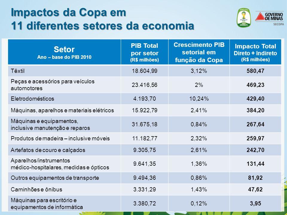 Oportunidades Estima-se que o fluxo turístico induzido direta e indiretamente pela Copa do Mundo seria responsável por receitas adicionais de até R$5,94 bilhões para as empresas brasileiras 79% expectativa de crescimento no fluxo turístico para o Brasil em 2014, com impactos, possivelmente, até superiores nos anos subseqüentes Despesas com consumo de visitantes R$ milhões Fonte: Brasil sustentável: Impactos Socioeconômicos da Copa do Mundo 2014 –Ernst & Young * Serviços médicos, jurídicos, etc