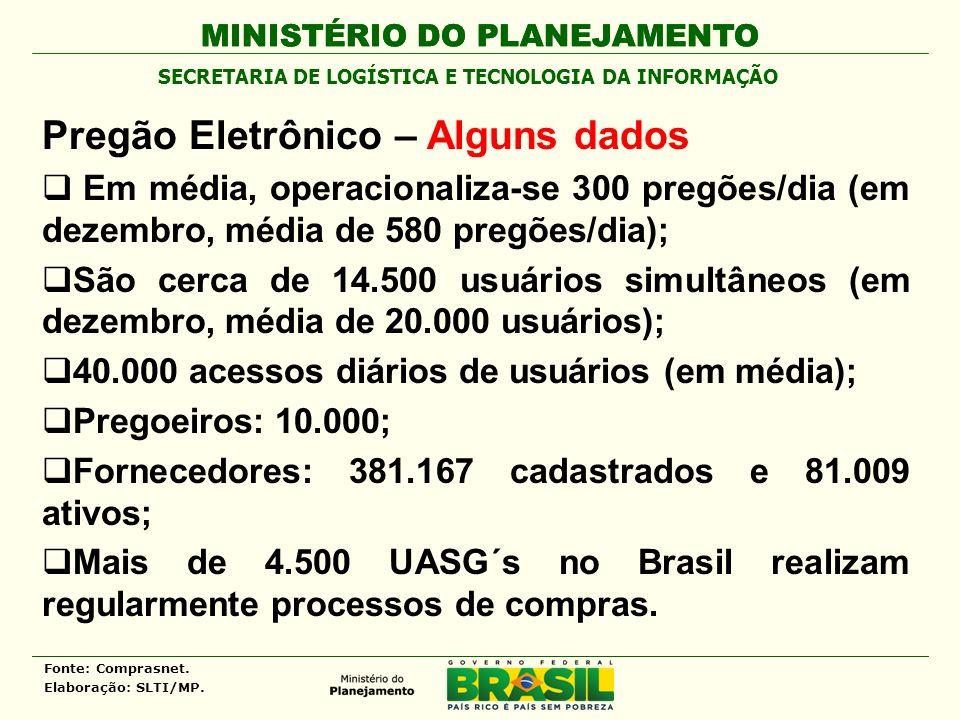 MINISTÉRIO DO PLANEJAMENTO Pregão Eletrônico – Alguns dados Em média, operacionaliza-se 300 pregões/dia (em dezembro, média de 580 pregões/dia); São cerca de 14.500 usuários simultâneos (em dezembro, média de 20.000 usuários); 40.000 acessos diários de usuários (em média); Pregoeiros: 10.000; Fornecedores: 381.167 cadastrados e 81.009 ativos; Mais de 4.500 UASG´s no Brasil realizam regularmente processos de compras.