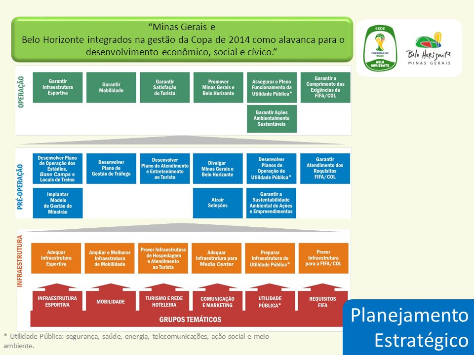 Minas Gerais e Belo Horizonte integrados na gestão da Copa de 2014 como alavanca para o desenvolvimento econômico, social e cívico. Planejamento Estra