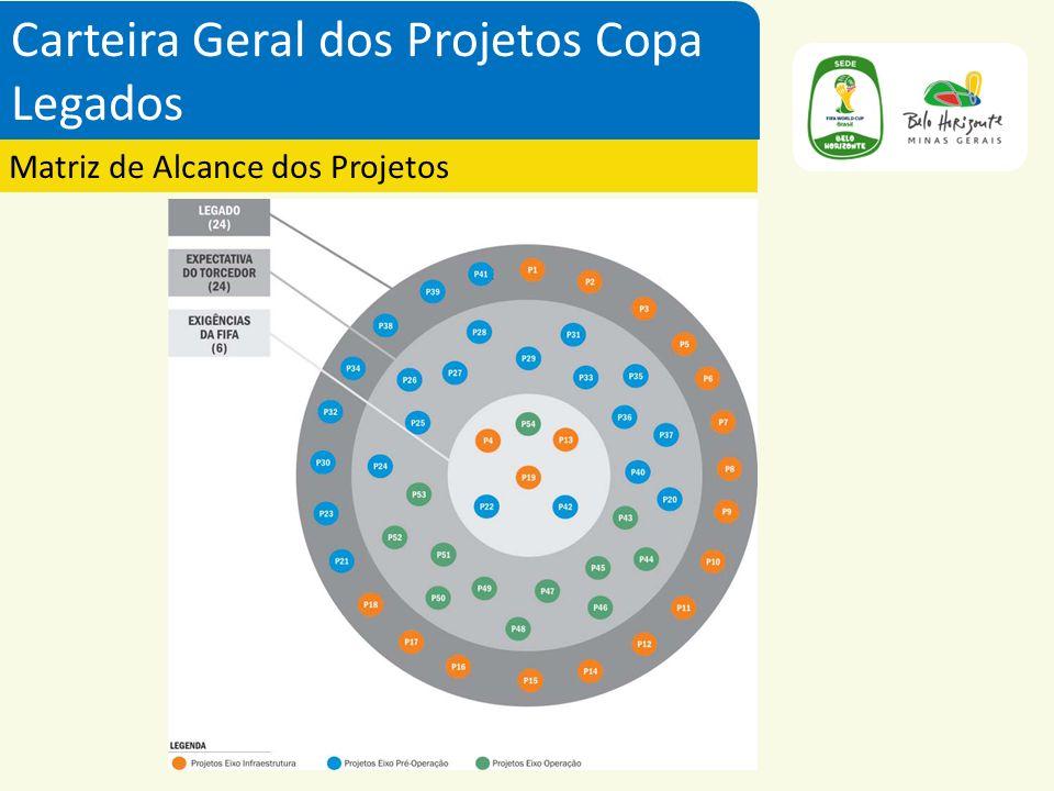 Posteriormente, com o desdobramento do planejamento estratégico da Copa do Mundo 2014, foram criados mais 8 grupos temáticos que compõem o Projeto Copa 2014.