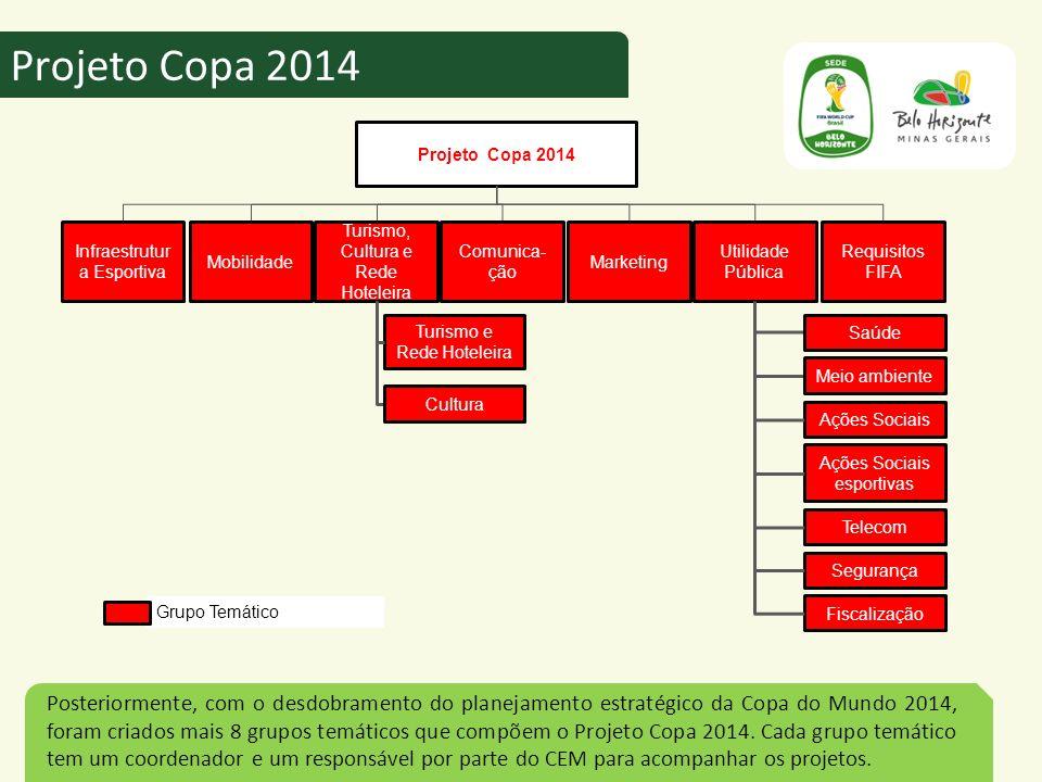 Posteriormente, com o desdobramento do planejamento estratégico da Copa do Mundo 2014, foram criados mais 8 grupos temáticos que compõem o Projeto Cop