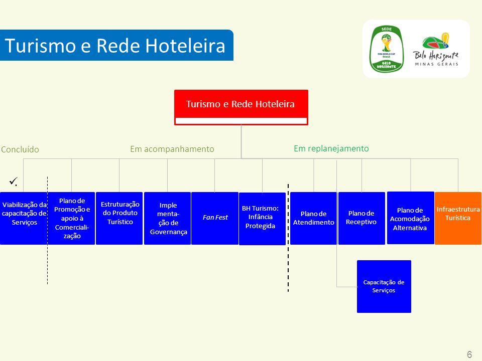 6 Turismo e Rede Hoteleira Infraestrutura Turística Plano de Promoção e apoio à Comerciali- zação Viabilização da capacitação de Serviços Plano de Ate