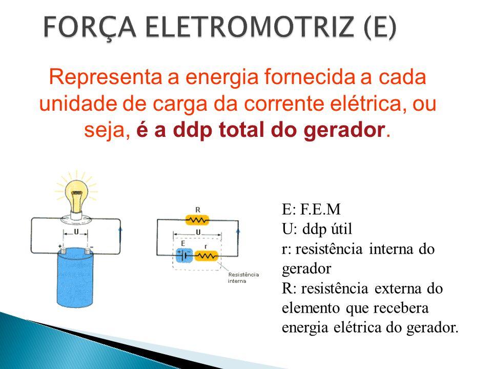 Representa a energia fornecida a cada unidade de carga da corrente elétrica, ou seja, é a ddp total do gerador. E: F.E.M U: ddp útil r: resistência in