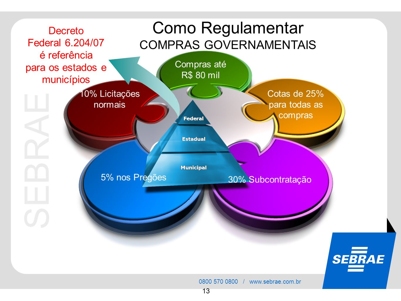 SEBRAE 0800 570 0800 / www.sebrae.com.br 13 Como Regulamentar COMPRAS GOVERNAMENTAIS Compras até R$ 80 mil Cotas de 25% para todas as compras 30% Subc