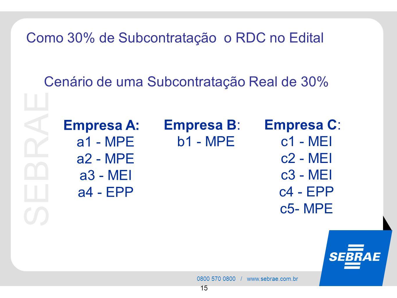 SEBRAE 0800 570 0800 / www.sebrae.com.br 15 Como 30% de Subcontratação o RDC no Edital Empresa A: a1 - MPE a2 - MPE a3 - MEI a4 - EPP Cenário de uma S