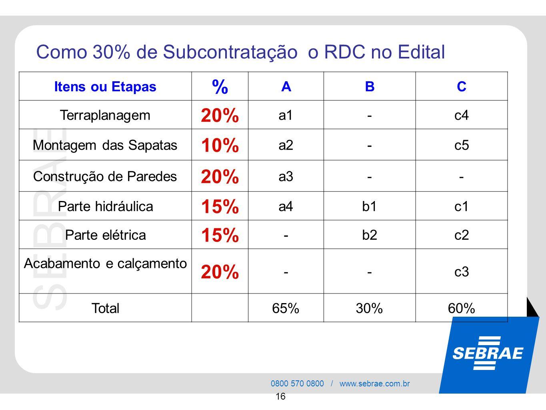 SEBRAE 0800 570 0800 / www.sebrae.com.br 16 Como 30% de Subcontratação o RDC no Edital Itens ou Etapas % ABC Terraplanagem 20% a1-c4 Montagem das Sapa
