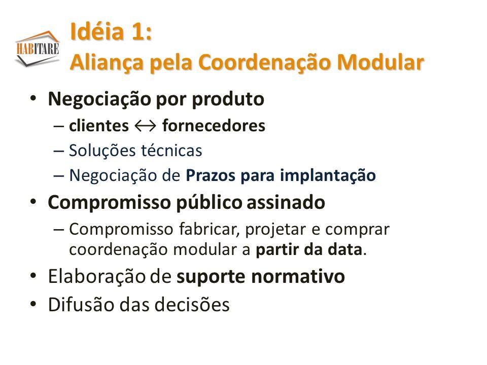 Negociação por produto – clientes fornecedores – Soluções técnicas – Negociação de Prazos para implantação Compromisso público assinado – Compromisso fabricar, projetar e comprar coordenação modular a partir da data.