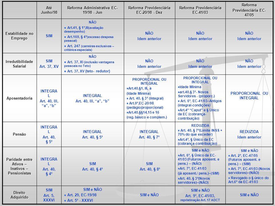 Até Junho/98 Reforma Administrativa EC- 19/98 - Jun Reforma Previdenciária EC-20/98 - Dez Reforma Previdenciária EC-41/03 Reforma Previdenciária EC- 4