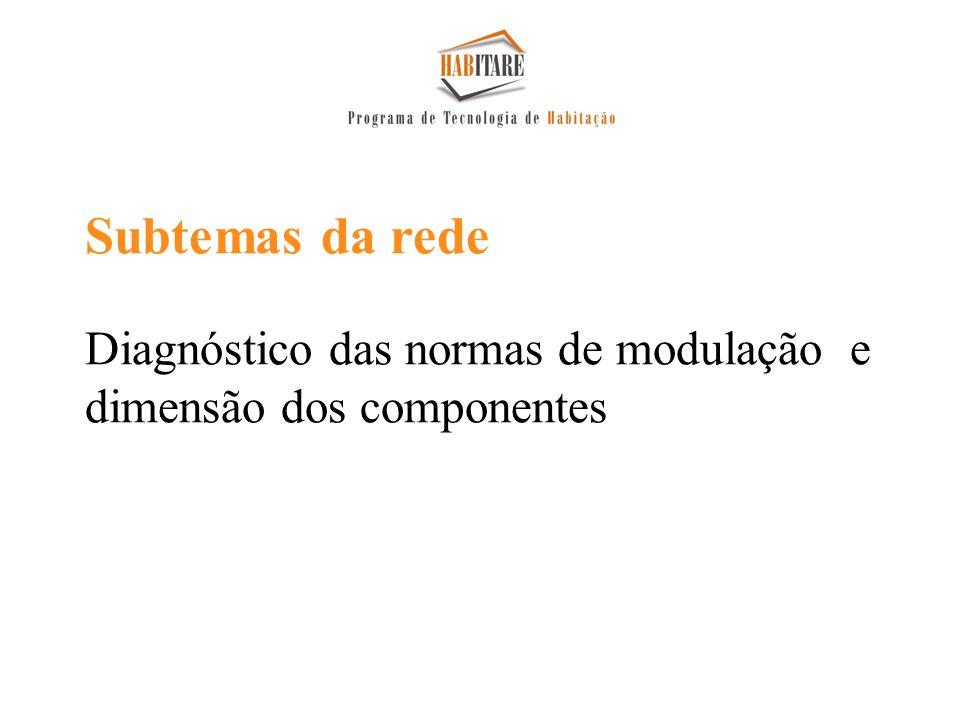 Subtemas da rede Diagnóstico das normas de modulação e dimensão dos componentes