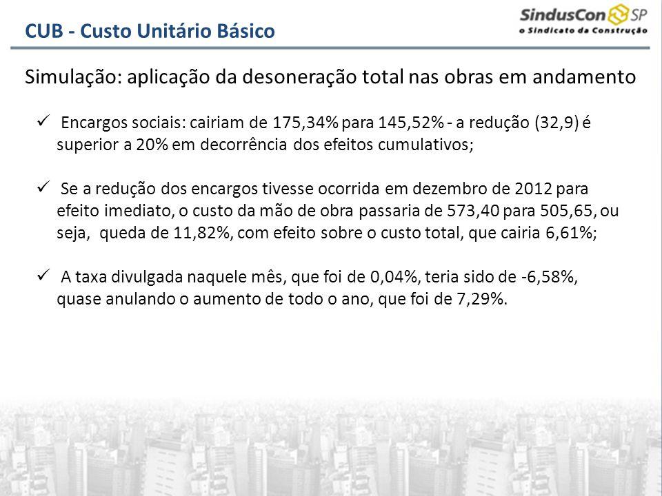 Encargos sociais: cairiam de 175,34% para 145,52% - a redução (32,9) é superior a 20% em decorrência dos efeitos cumulativos; Se a redução dos encargo