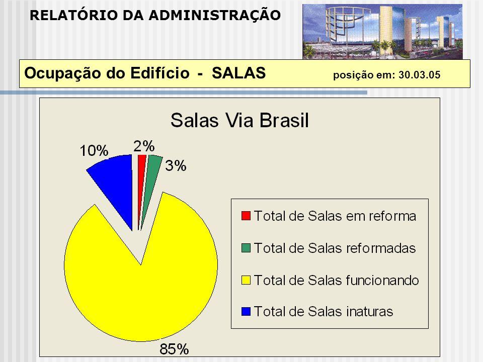 RELATÓRIO DA ADMINISTRAÇÃO Ocupação do Edifício - SALAS posição em: 30.03.05