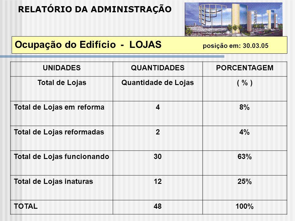 RELATÓRIO DA ADMINISTRAÇÃO Ocupação do Edifício - LOJAS posição em: 30.03.05 UNIDADESQUANTIDADESPORCENTAGEM Total de LojasQuantidade de Lojas( % ) Tot