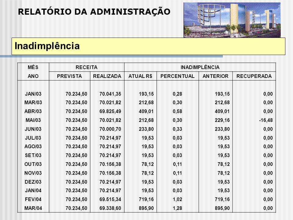 RELATÓRIO DA ADMINISTRAÇÃO Inadimplência MÊSRECEITAINADIMPLÊNCIA ANOPREVISTAREALIZADAATUAL R$PERCENTUALANTERIORRECUPERADA JAN/03 70.234,5070.041,35193