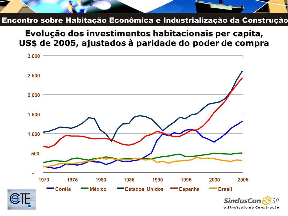 Evolução dos investimentos habitacionais per capita, US$ de 2005, ajustados à paridade do poder de compra - 500 1.000 1.500 2.000 2.500 3.000 19701975