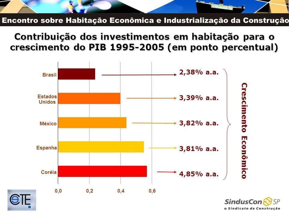 Contribuição dos investimentos em habitação para o crescimento do PIB 1995-2005 (em ponto percentual) 0,00,20,4 0,6 Coréia Espanha México Estados Unid