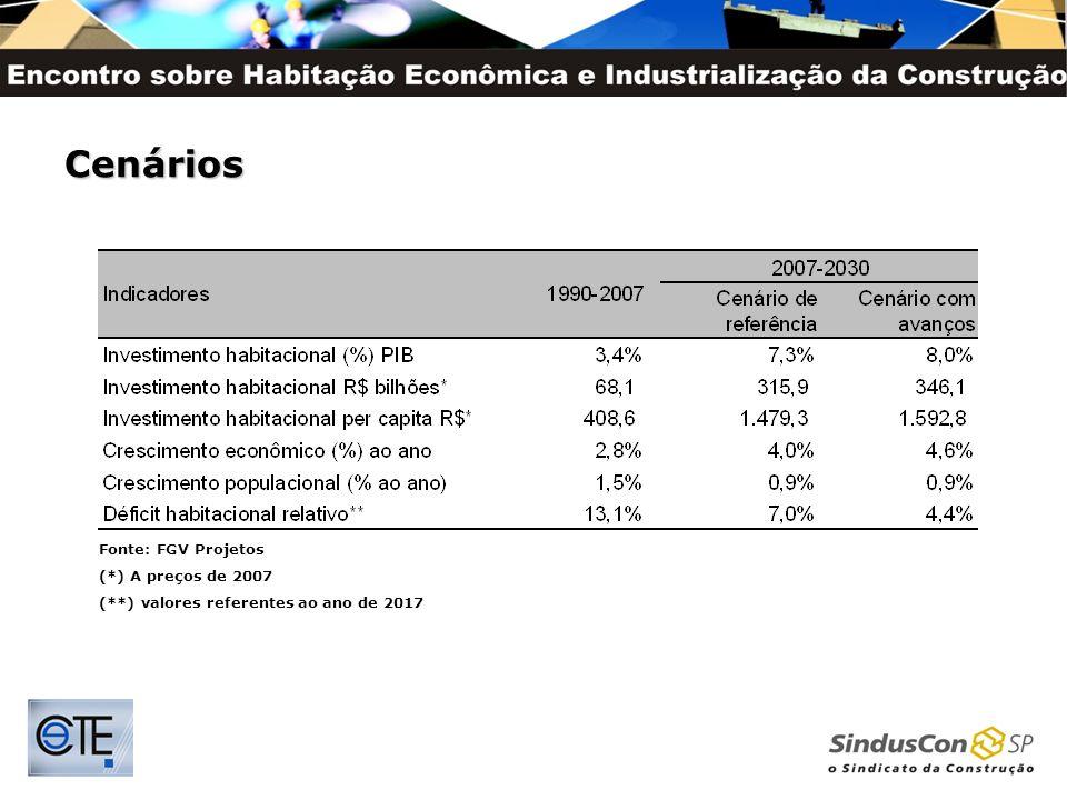 Fonte: FGV Projetos (*) A preços de 2007 (**) valores referentes ao ano de 2017 Cenários