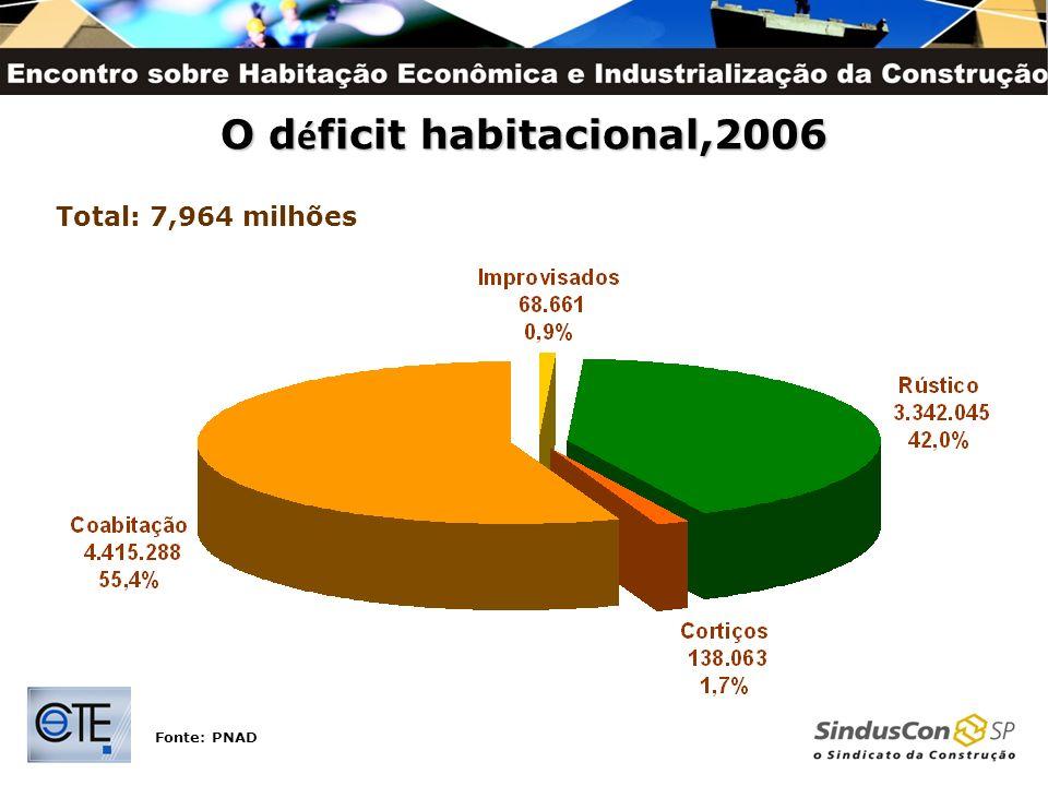 O d é ficit habitacional,2006 Fonte: PNAD Total: 7,964 milhões