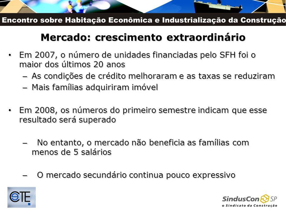 Mercado: crescimento extraordinário Em 2007, o número de unidades financiadas pelo SFH foi o maior dos últimos 20 anos Em 2007, o número de unidades f