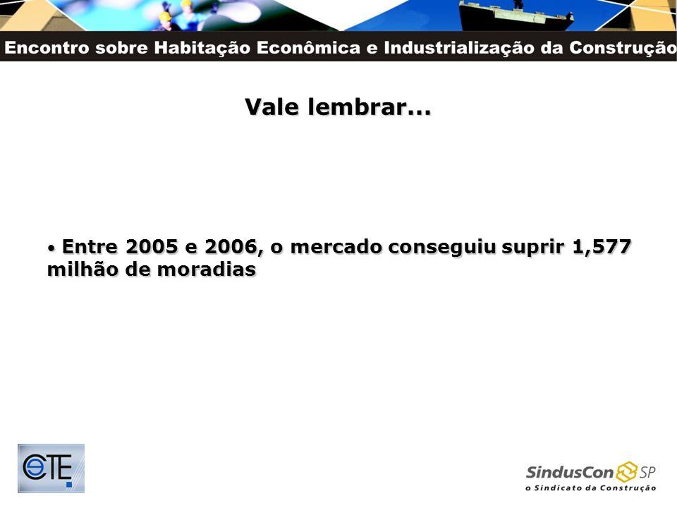 Vale lembrar... Entre 2005 e 2006, o mercado conseguiu suprir 1,577 milhão de moradias Entre 2005 e 2006, o mercado conseguiu suprir 1,577 milhão de m