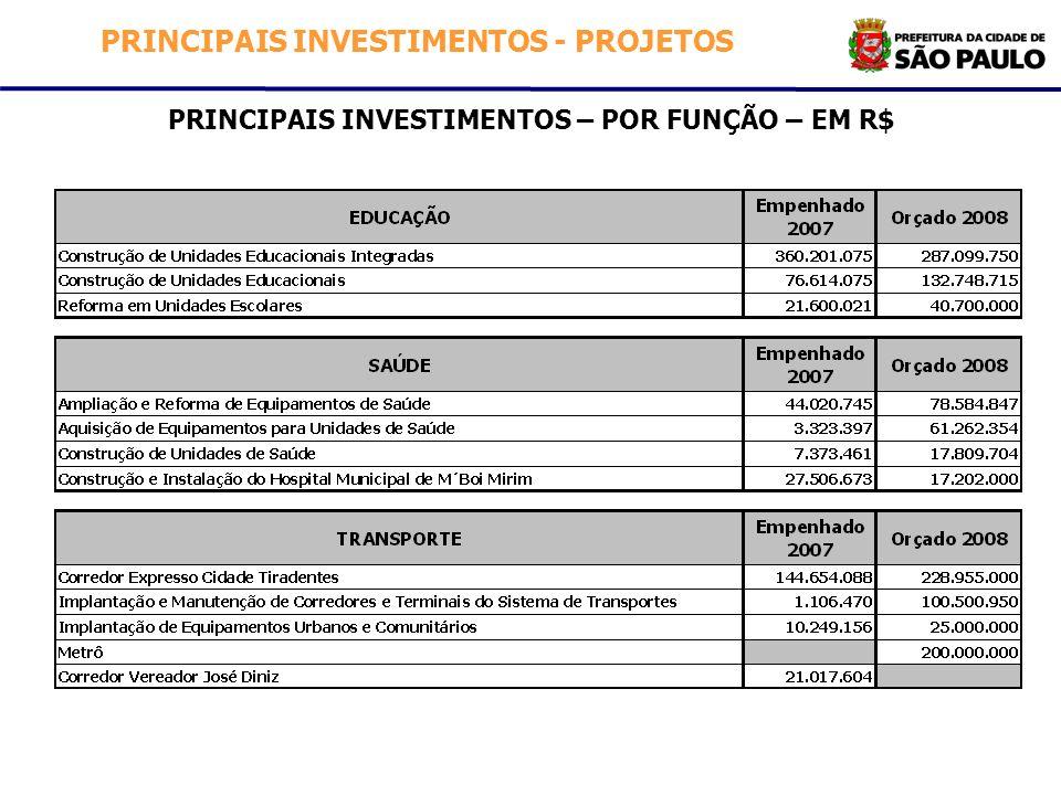 PRINCIPAIS INVESTIMENTOS – POR FUNÇÃO – EM R$ PRINCIPAIS INVESTIMENTOS - PROJETOS