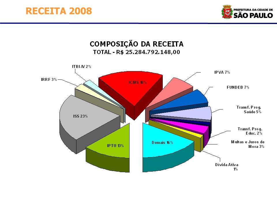 RECEITA 2008